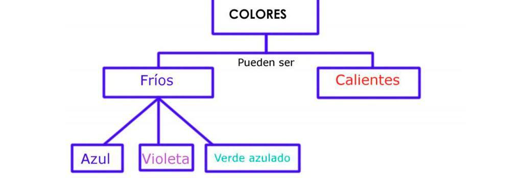Características-de-un-Mapa-Conceptual