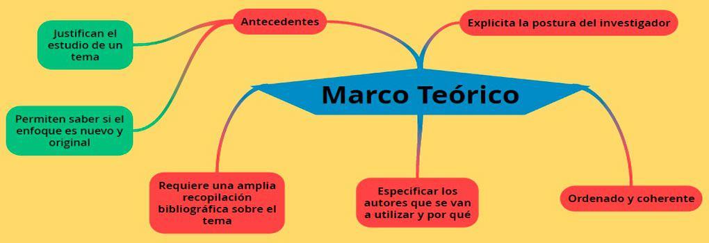 Como-se-hace-un-Marco-Teórico