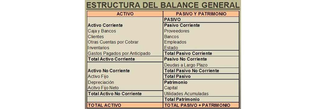 Estructura-de-Balance-General-uncomohacer